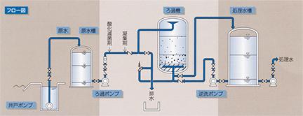 原水槽設置の場合