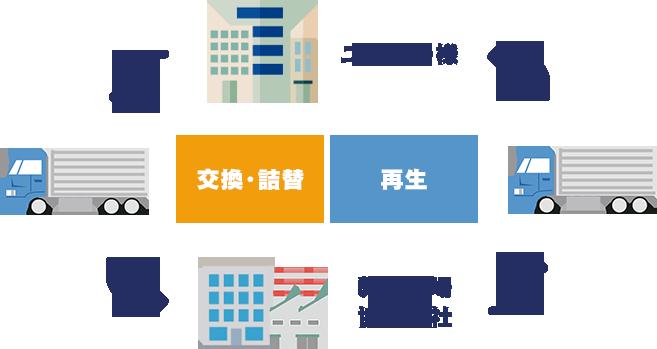 ユーザー様と弊社工場・協力会社の交換・詰替え・再生の図